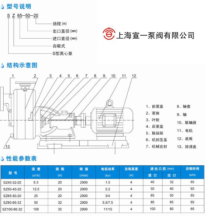 SZ型玻璃钢自吸泵(图1)